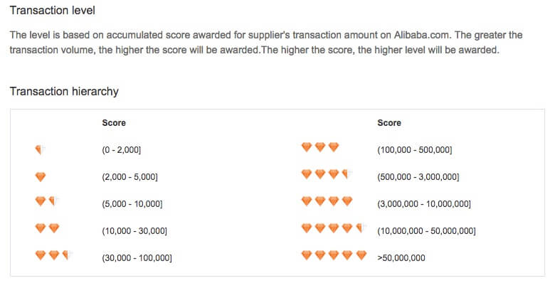 alibaba transaction level